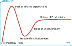 gartner ciclo vita tecnologia